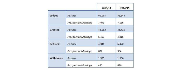 DIBP statistics [partner visa and prospective marriage visa grants) and simple visa applications